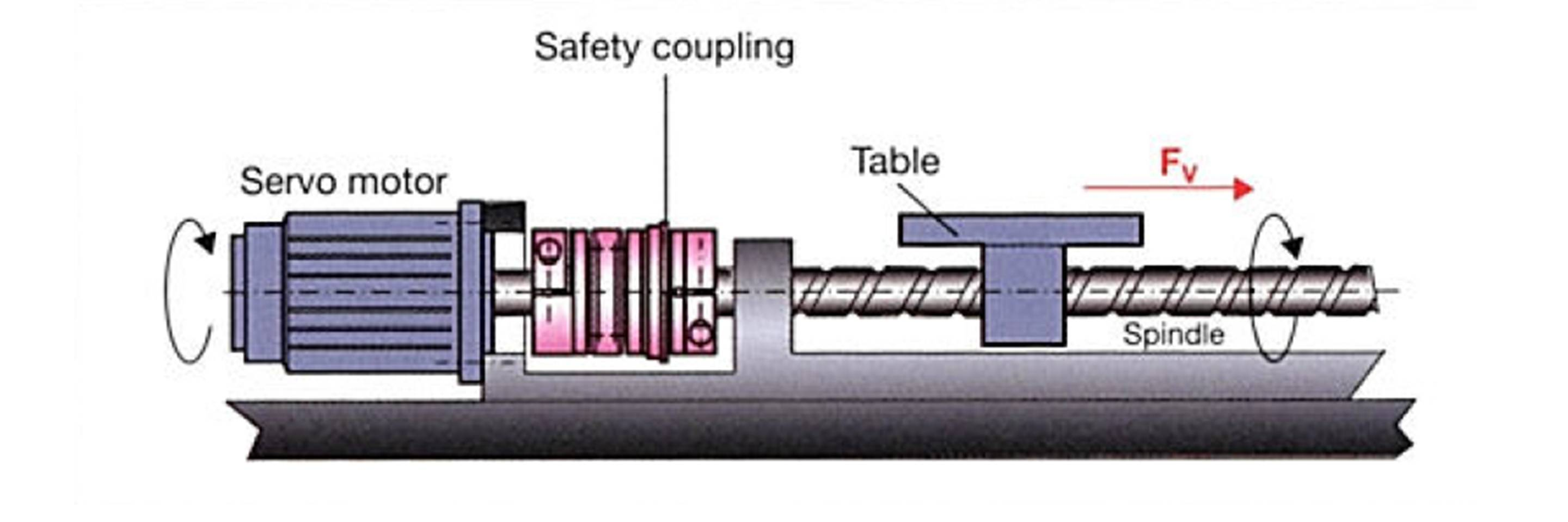 linear servo drive with safety coupling