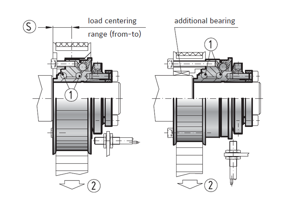 load centering over torque limiter